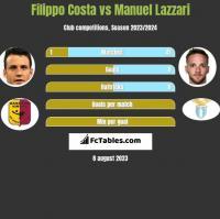 Filippo Costa vs Manuel Lazzari h2h player stats