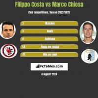 Filippo Costa vs Marco Chiosa h2h player stats