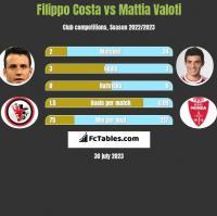 Filippo Costa vs Mattia Valoti h2h player stats