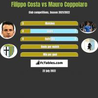 Filippo Costa vs Mauro Coppolaro h2h player stats