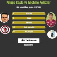 Filippo Costa vs Michele Pellizzer h2h player stats