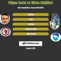 Filippo Costa vs Mirko Valdifiori h2h player stats