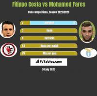 Filippo Costa vs Mohamed Fares h2h player stats