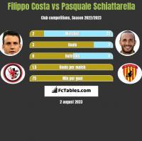 Filippo Costa vs Pasquale Schiattarella h2h player stats