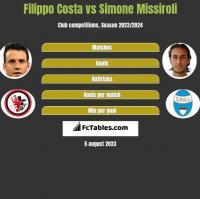 Filippo Costa vs Simone Missiroli h2h player stats