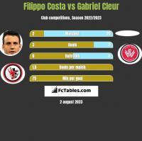 Filippo Costa vs Gabriel Cleur h2h player stats