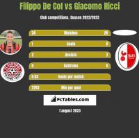 Filippo De Col vs Giacomo Ricci h2h player stats