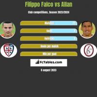 Filippo Falco vs Allan h2h player stats