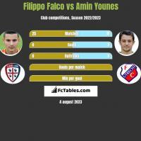 Filippo Falco vs Amin Younes h2h player stats