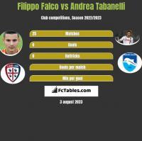 Filippo Falco vs Andrea Tabanelli h2h player stats