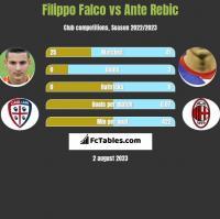 Filippo Falco vs Ante Rebic h2h player stats