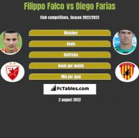 Filippo Falco vs Diego Farias h2h player stats