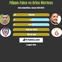 Filippo Falco vs Dries Mertens h2h player stats