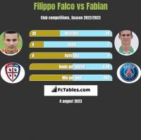 Filippo Falco vs Fabian h2h player stats