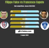 Filippo Falco vs Francesco Caputo h2h player stats