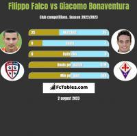 Filippo Falco vs Giacomo Bonaventura h2h player stats