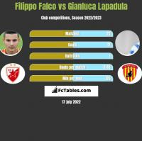 Filippo Falco vs Gianluca Lapadula h2h player stats
