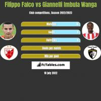Filippo Falco vs Giannelli Imbula Wanga h2h player stats