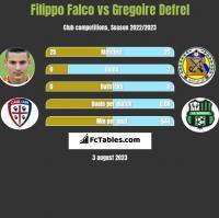 Filippo Falco vs Gregoire Defrel h2h player stats