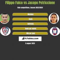 Filippo Falco vs Jacopo Petriccione h2h player stats