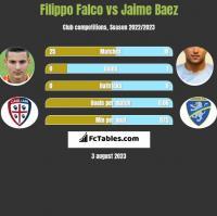 Filippo Falco vs Jaime Baez h2h player stats