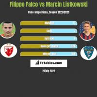 Filippo Falco vs Marcin Listkowski h2h player stats