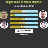 Filippo Falco vs Marco Mancosu h2h player stats