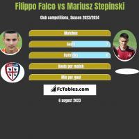 Filippo Falco vs Mariusz Stepinski h2h player stats