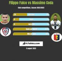 Filippo Falco vs Massimo Coda h2h player stats