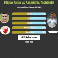 Filippo Falco vs Panagiotis Tachtsidis h2h player stats