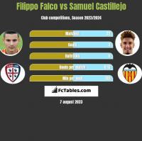 Filippo Falco vs Samuel Castillejo h2h player stats