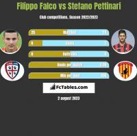 Filippo Falco vs Stefano Pettinari h2h player stats