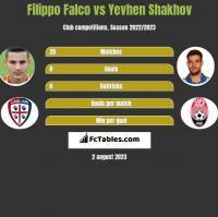 Filippo Falco vs Yevhen Shakhov h2h player stats