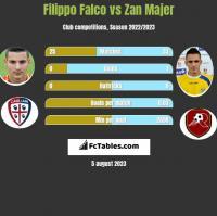 Filippo Falco vs Zan Majer h2h player stats