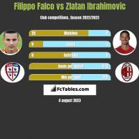 Filippo Falco vs Zlatan Ibrahimovic h2h player stats