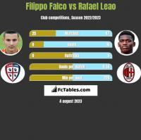 Filippo Falco vs Rafael Leao h2h player stats