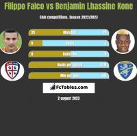 Filippo Falco vs Benjamin Lhassine Kone h2h player stats