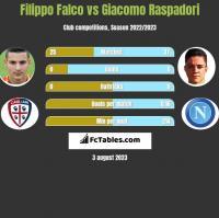 Filippo Falco vs Giacomo Raspadori h2h player stats