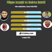 Filippo Inzaghi vs Andrea Belotti h2h player stats