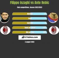 Filippo Inzaghi vs Ante Rebic h2h player stats