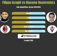 Filippo Inzaghi vs Giacomo Bonaventura h2h player stats