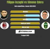 Filippo Inzaghi vs Simone Edera h2h player stats