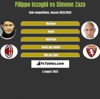 Filippo Inzaghi vs Simone Zaza h2h player stats