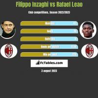 Filippo Inzaghi vs Rafael Leao h2h player stats