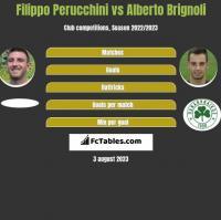 Filippo Perucchini vs Alberto Brignoli h2h player stats