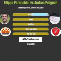 Filippo Perucchini vs Andrea Fulignati h2h player stats