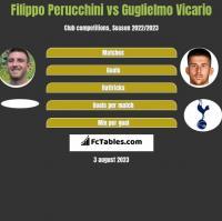 Filippo Perucchini vs Guglielmo Vicario h2h player stats