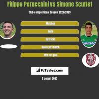 Filippo Perucchini vs Simone Scuffet h2h player stats