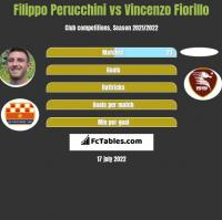 Filippo Perucchini vs Vincenzo Fiorillo h2h player stats