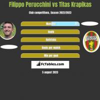 Filippo Perucchini vs Titas Krapikas h2h player stats
